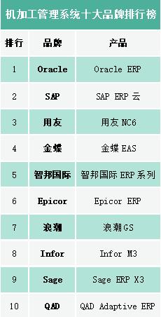 2020機加工管理系統十大品牌排行榜